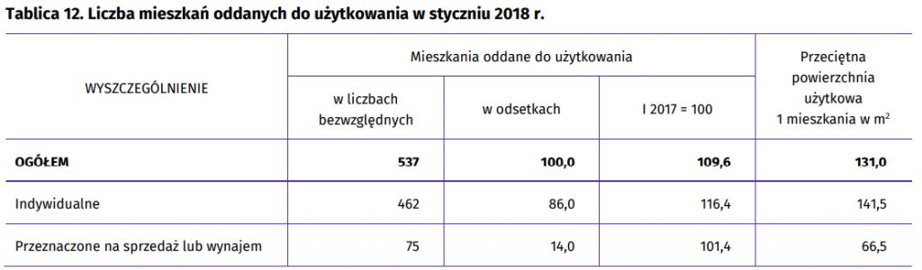 Liczba mieszkań oddanych do użytku w Rzeszowie