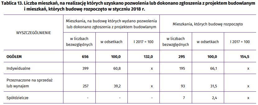 Liczba mieszkań z wydanym pozwoleniem na budowę w Rzeszowie